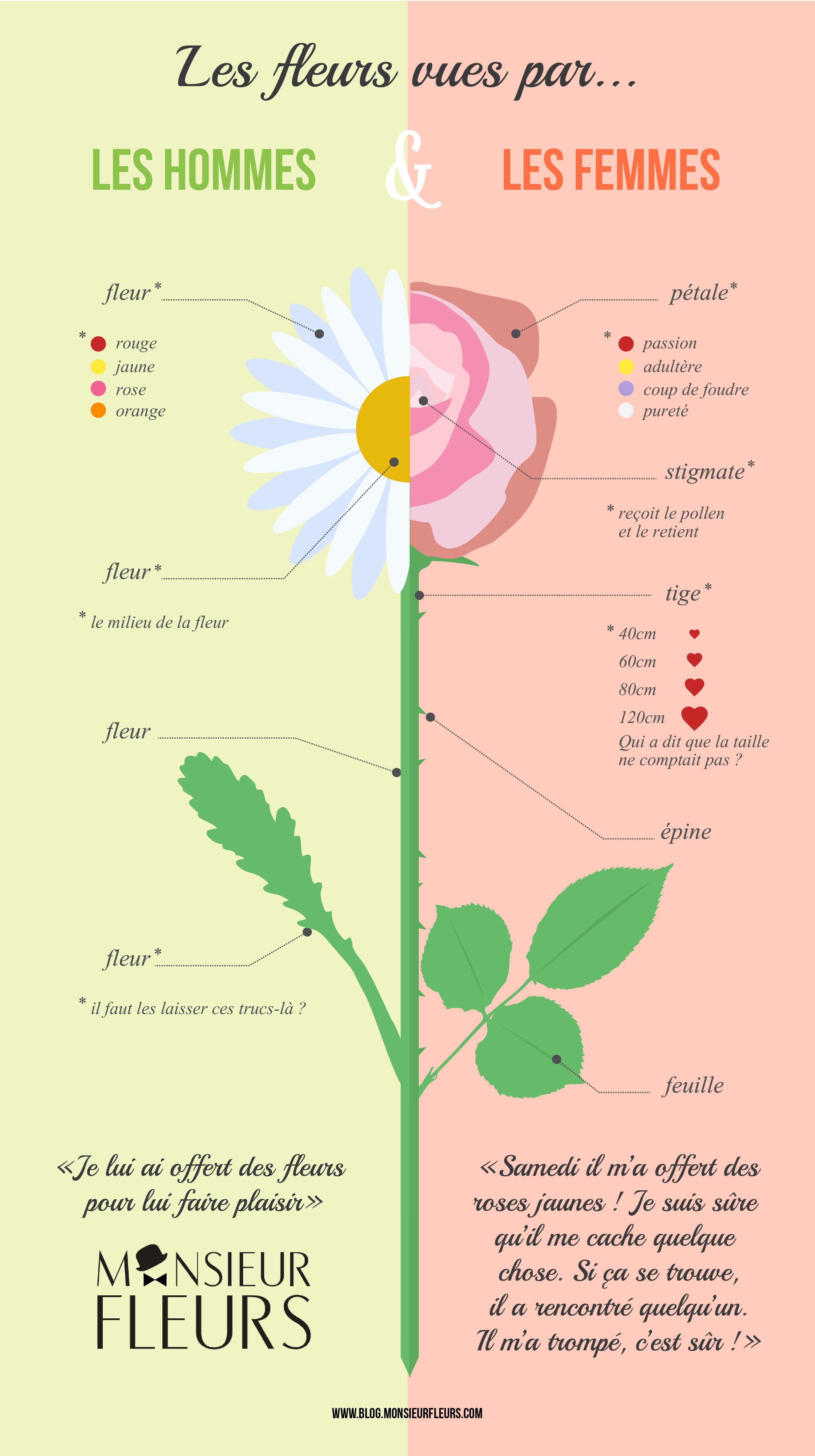 les fleurs vues par les hommes et par les femmes